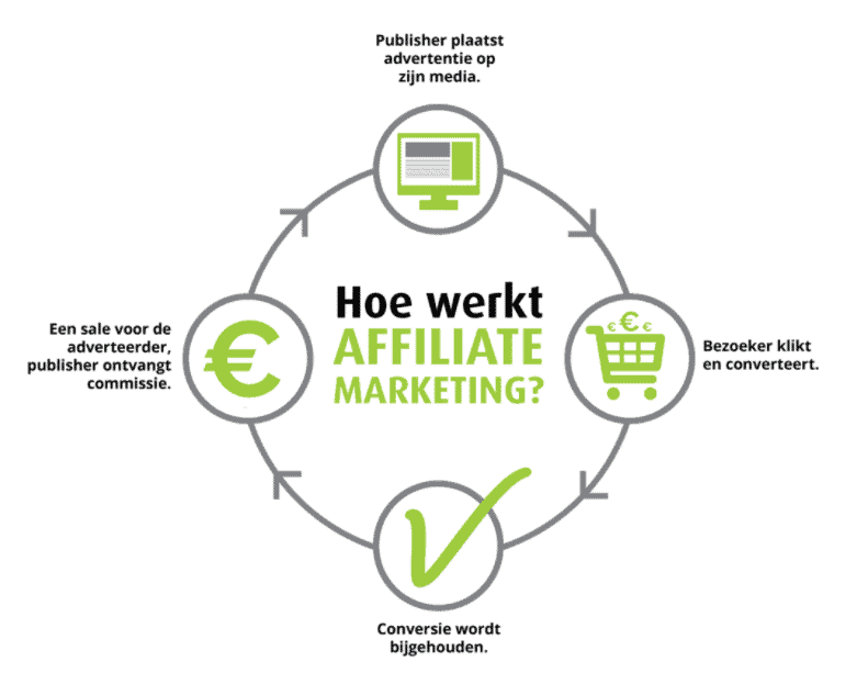 Hoe werkt Affiliatie marketing