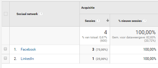 Google analytics acquisitie kanalen